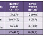 Výskyt <i>Mycoplasma hominis </i> a <i>Ureaplasma urealyticum </i> u žen s poruchou fertility