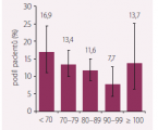 Target blood pressure values in heart failure