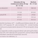 Edoxaban – farmakologický profil