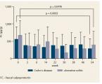 Biosimilární infliximab v terapii anti-TNF naivních pacientů s IBD – jednoleté klinické sledování