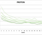 Protein concentration in human milk after preterm delivery