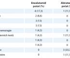 Enzalutamid a abirateron v léčbě metastatického kastračně refrakterního karcinomu prostaty po předchozí chemoterapii