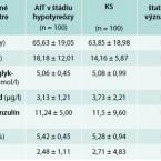 Výskyt diabetes mellitus 2. typu u pacientov s autoimunitnou tyroiditídou v štádiu hypotyreózy