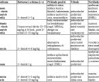 Ambulantní parenterální antibiotická terapie (OPAT)