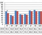 Hodnocení kvality života u pacientů s roztroušenou mozkomíšní sklerózou – srovnávací studie