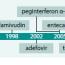 Historie asoučasnost léčby hepatitid Ba C
