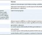 Prognostické a prediktivní faktory u adenokarcinomu pankreatu
