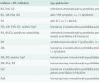 Monoklonálne protilátky v internej medicíne