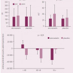 Význam a léčba dyslipidemie u mladých dospělých
