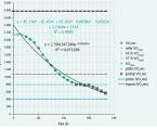 Vyhodnocení kinetiky VO<sub>2</sub>vzotavovací fázi spiroergometrického vyšetření ukardiologicky nemocných – význam aklasifikace