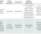 Kmenové buňky v léčbě amyotrofické laterální sklerózy – přehled současných klinických zkušeností
