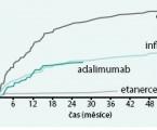 Nežádoucí účinky biologické léčby vrevmatologii