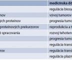 Inhibítory PCSK9 a postavenie evolokumabu v liečbe pacientov s hyperlipoproteinémiou