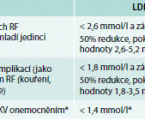 Diabetic dyslipidemia and microvascular complications of diabetes
