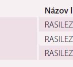 Súčasné fixné antihypertenzné liekové dvojkombinácie v Slovenskej republike