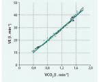 Význam hodnocení ventilační efektivity VE/VCO<sub>2</sub> slope u pacientů se srdečním selháním