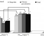 Prevalence of β-lactam (bla<sub>TEM</sub>) and Metronidazole (nim) Resistance Genes in the Oral Cavity of Greek Subjects