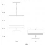 Vztah časných metabolických změn mozku a vybraných vstupních parametrů u pacientů posubarachnoidálním krvácení z prasklého aneuryzmatu