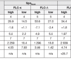 Comparison of Measurement Free Light Chains by SPA<sub>PLUS</sub> and Immage 80
