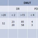 Výskyt diabetickej retinopatie vpopulácii pacientov sdiabetes mellitus na Slovensku