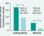 Raloxifen – nevyužitá možnost prevence a léčby postmenopauzální osteoporózy