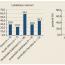 Léčba vedolizumabem upacientů sidiopatickými střevními záněty vČeské