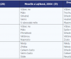 Poznámka k použití dotazníku kvality života WHOQOL-BREF v českém prostředí