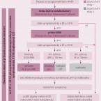 Diuretika a antagonisté mineralokortikoidních receptorů v terapii chronického srdečního selhání se sníženou ejekční frakcí levé komory