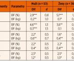 Validita měření segmentální analýzy rozložení tělesného tuku bioimpedančním analyzátorem