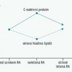 Cardiovascular safety of tocilizumab therapy: results of the ENTRACTE Clinical Trial