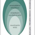 Neuropaliativní a rehabilitační péče u pacientů v pokročilé fázi progresivních neurologických onemocnění