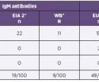 Zlepšení diagnostického přístupu použitím rekombinantních antigenů vdetekci intratekální produkce protilátek IgM/IgG udětí slymeskou neuroboreliózou