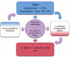 Genová variabilita vimunoregulačních faktorech upacientů s chronickou parodontitidou a diabetes mellitus