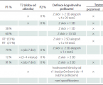 Cognitive Functions in Low-grade Glioma Patients –  a Systematic Review