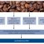 Káva v chemoprevenci nádorů