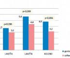 Reliabilita merania uhlov vrôznych polohách kĺbu: goniometer verzus fotogrametrický software