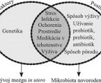 Črevná mikrobiota: jej vývin a vzťah k vzniku niektorých ochorení