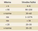 Odporúčania Pracovnej skupiny pre IBD Slovenskej gastroenterologickej spoločnosti pre liečbu ulceróznej kolitídy