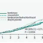 Kombinační léčba antihypertenzivy a hypolipidemiky