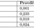 Asociační studie vztahu čtrnácti polymorfismů kandidátních genů kdispozicím kzávislosti na alkoholu