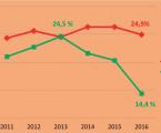 Reducing of cesarean section rate in Krajská nemocnice Liberec – Robson classification