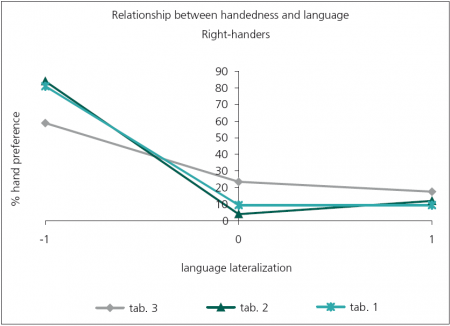 relationship between hand clasping and handedness