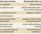 Esomeprazol – S-izomer omeprazolu s výhodnějšími farmakologickými vlastnostmi a silnějším farmakodynamickým účinkem