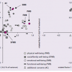 Selected psychometric properties of the Czech Version of the FACT-B Scale (Version 4) for Measuring Quality of Life in Breast Cancer Patients