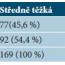 Závažnost atopické dermatitidy podle indexu SCORAD a