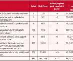 Profesionální onemocnění hlášená vČeské republice vroce 2015