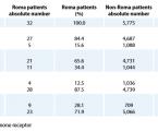 Rozdiely v incidencii a biologických charakteristikách karcinómu prsníka medzi rómskymi a nerómskymi pacientkami na Slovensku