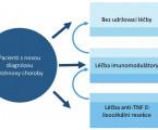 Identification of predictive factors of AZA/6-MP treatment outcome in peadiatric Crohn's disease