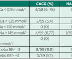 Srovnání antikoagulace pomocí heparinu acitrátu ukontinuální venovenózní hemodialýzy ukriticky nemocných dětí - prospektivní cross-over studie