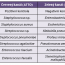 Průkaz bakteriálních agens zhemokultur metodou fluorescenční in